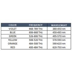 Você sabe por que a luz do fotopolimerizador é azul?